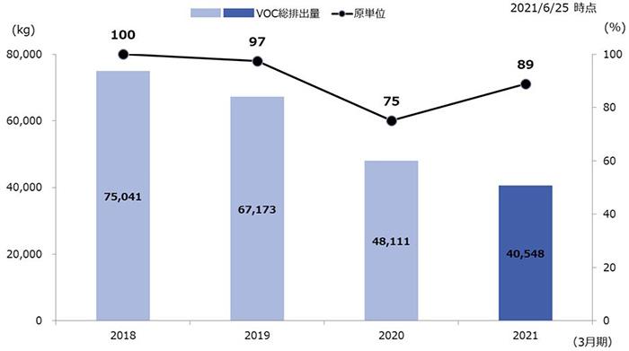 VOC総排出量の推移