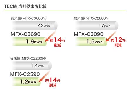 MFX-C3690/C3090/C2590